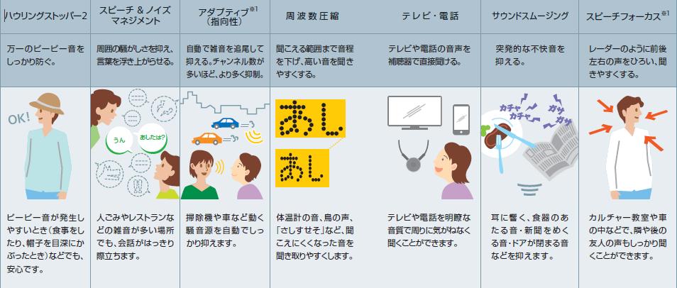 補聴器 機能