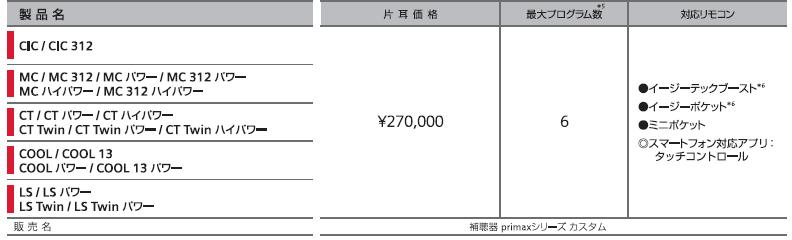 シーメンスシグニア プライマックス 価格