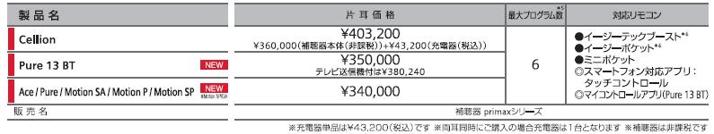 シーメンスシグニア プライマックス価格
