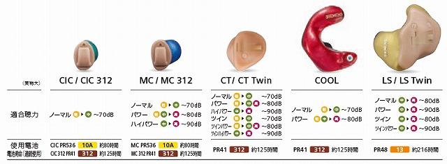 プライマックス シーメンスシグニア補聴器