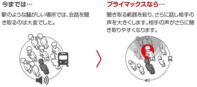 シーメンスシグニア補聴器 プライマックス 評判