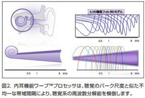 スマート補聴器 リサウンドリンクス