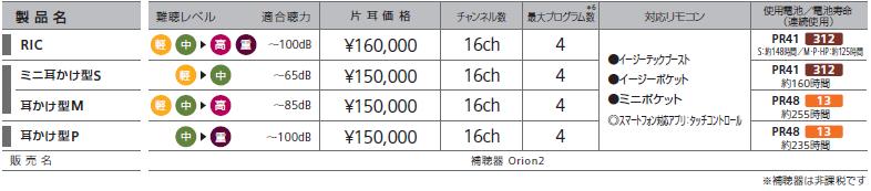 シーメンスシグニア補聴器 オリオン2価格