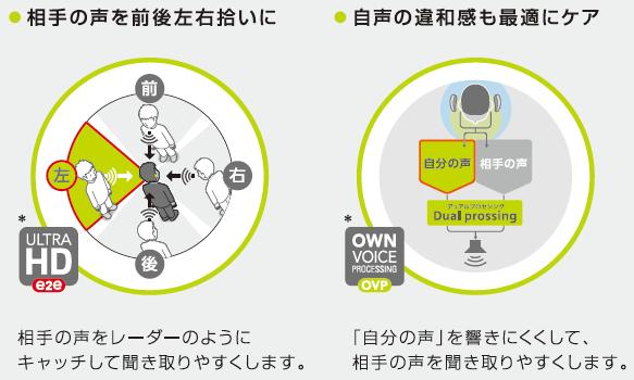 NXe2eとOVP