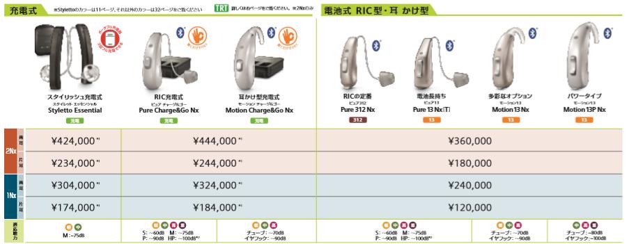 シグニアNx2/1シリーズ価格耳掛け式補聴器