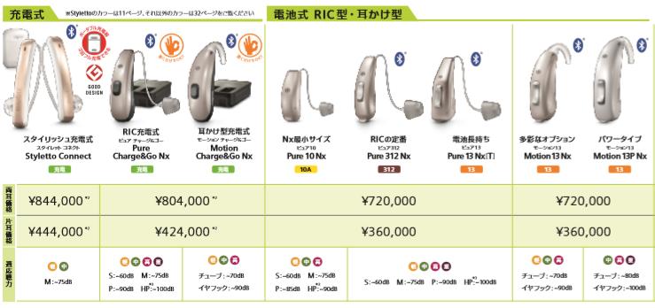 シグニアNx5シリーズ価格耳掛け式補聴器