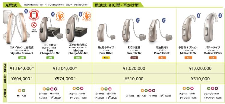 シグニアNx7シリーズ価格耳掛け式補聴器